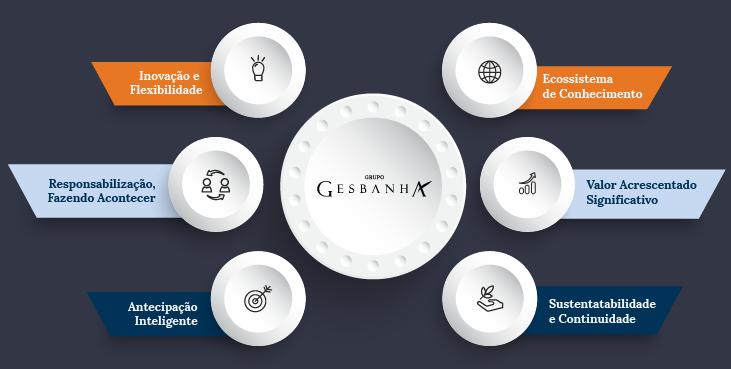 Princípios Grupo Gesbanha